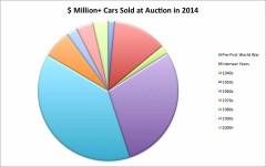 Graphic of cars selling over a million dollars in 2014
